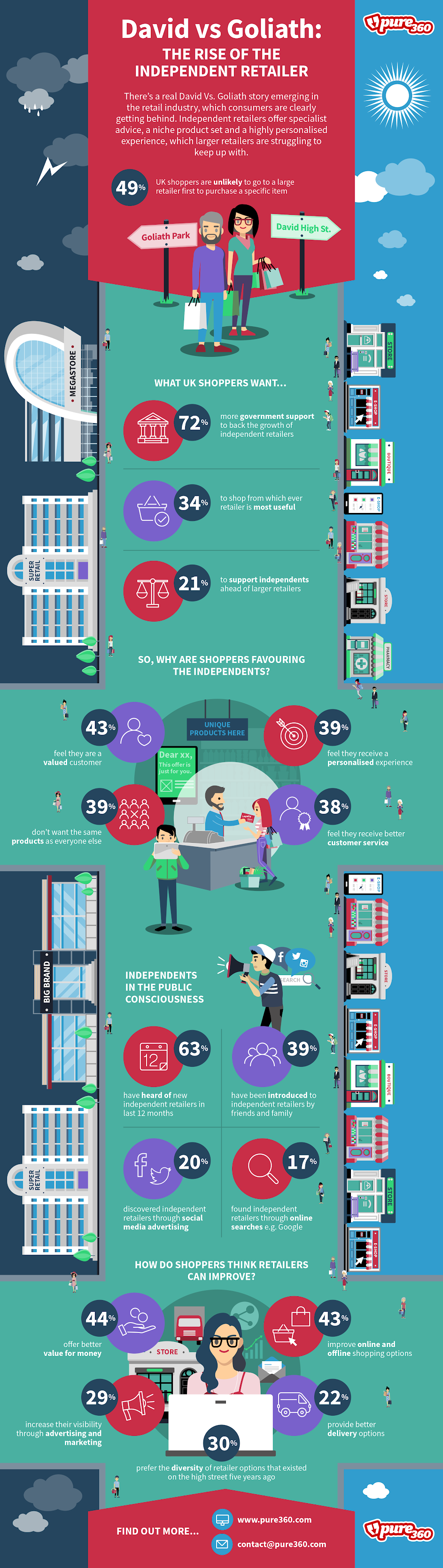 Rise-Of-The-Independent-Retailer-Infographic